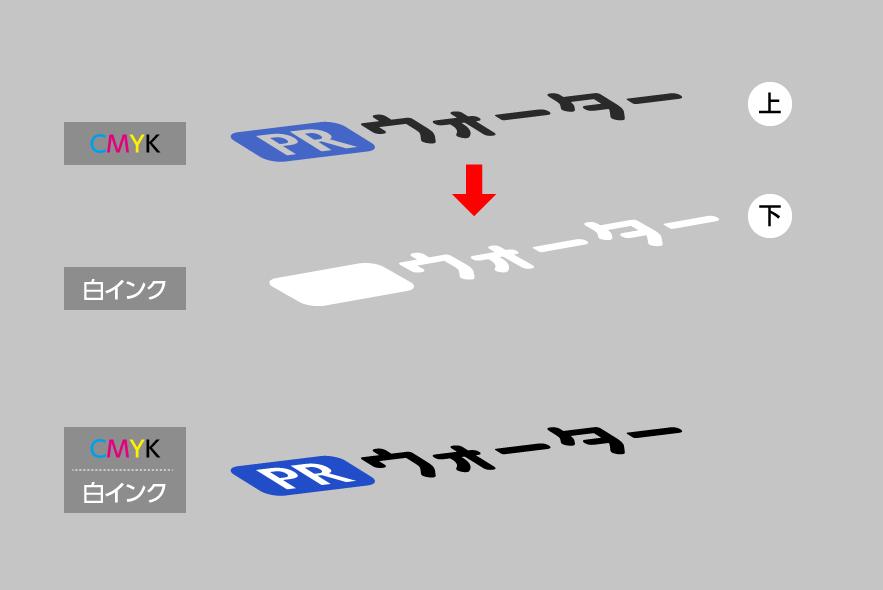 cmykデータにwhiteinkデータを合体させる図