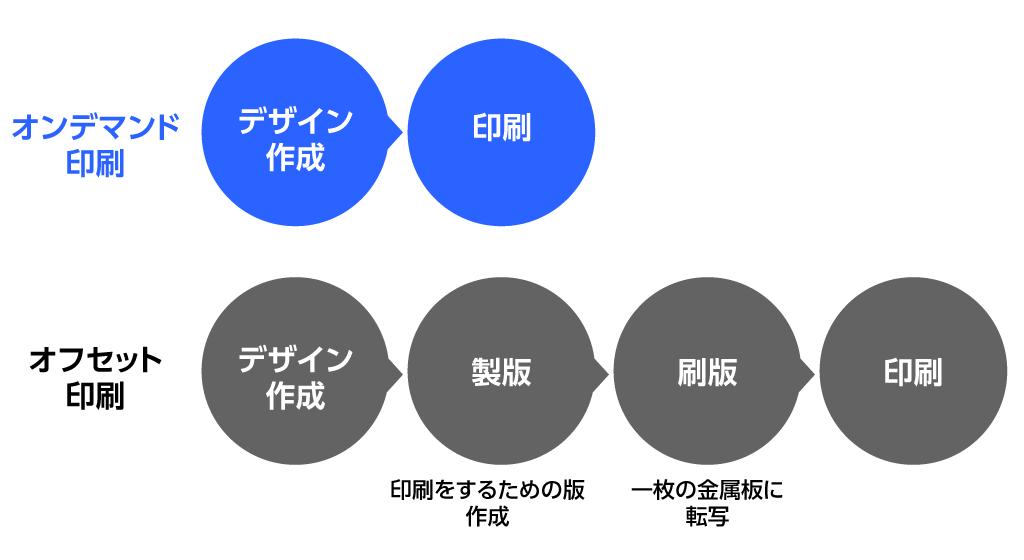オフセット印刷とオンデマンド印刷の違いの図
