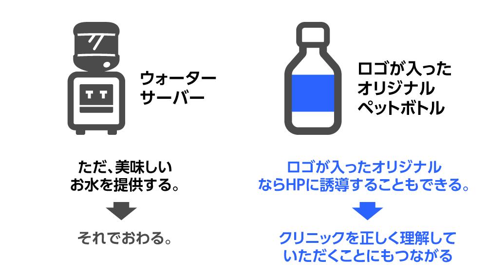 ウォーターサーバーとロゴがはいったペットボトルの比較。ロゴがはいっているとホームページに誘導したり、つまりクリニックをただしく理解してもらうことに繋がります。