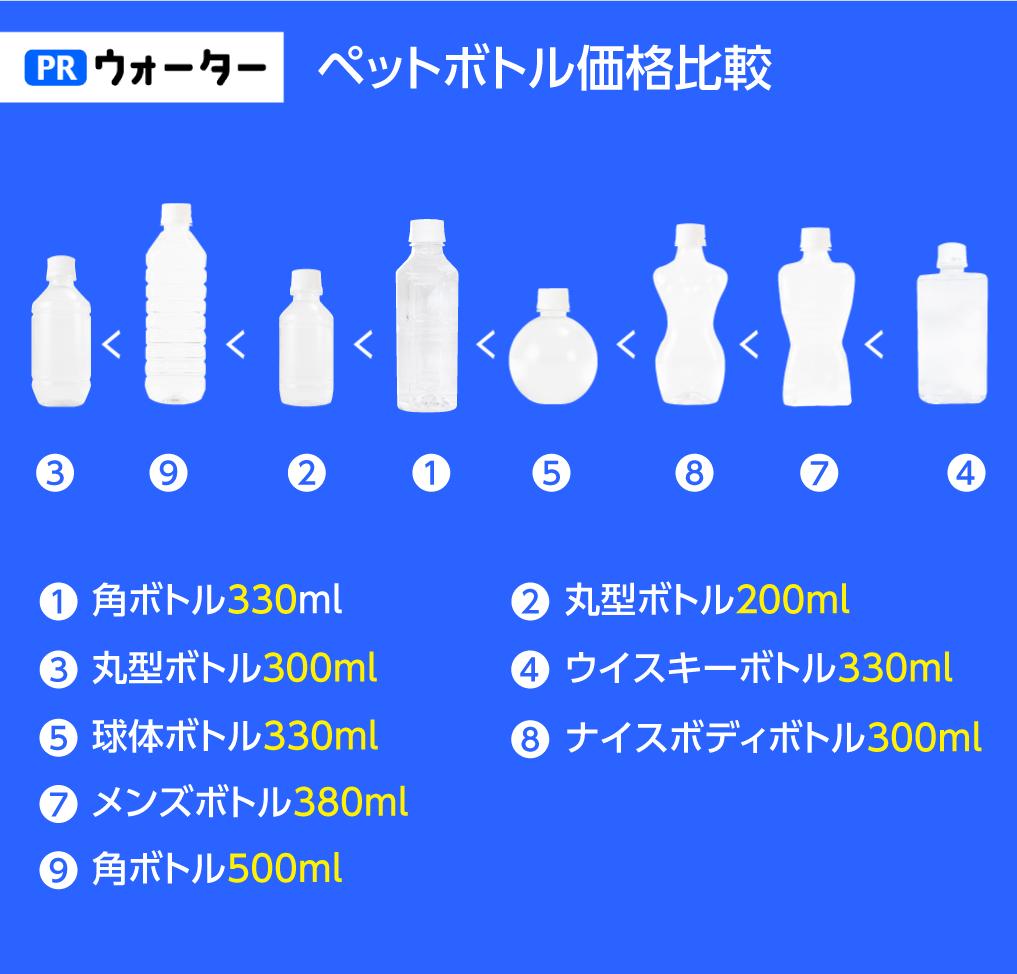 オリジナルペットボトルの価格比較表