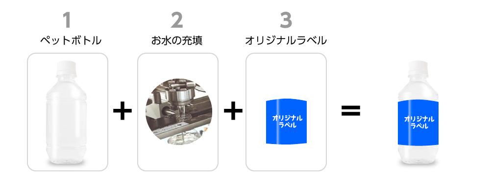 オリジナルペットボトル水のコスト計算1ペットボトル2お水の充填3オリジナルラベル